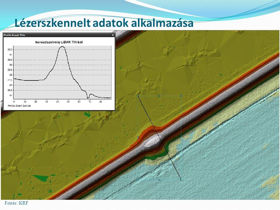 Lézerszkennelt adatok alkalmazása Forrás: KRF