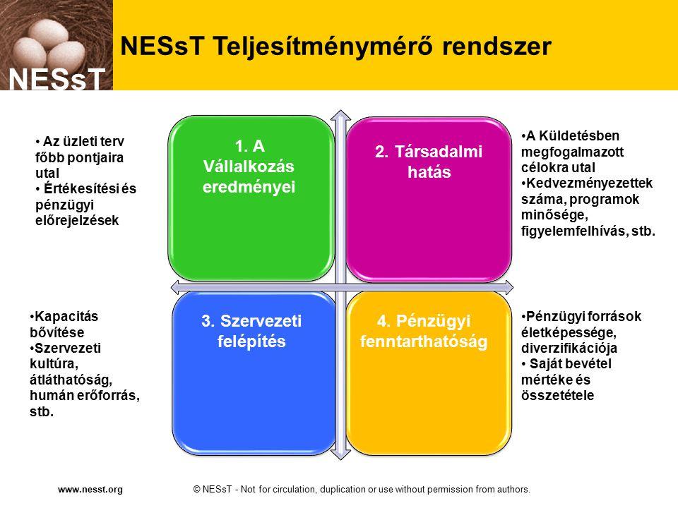 NESsT © NESsT - Not for circulation, duplication or use without permission from authors.www.nesst.org NESsT NESsT Teljesítménymérő rendszer 1. A Válla