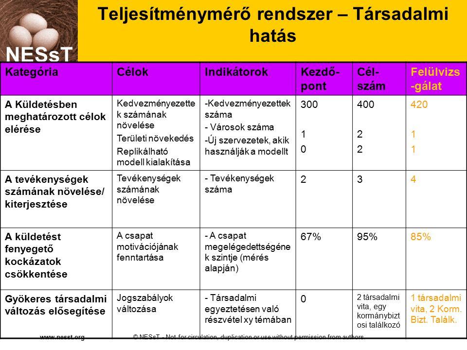NESsT © NESsT - Not for circulation, duplication or use without permission from authors.www.nesst.org NESsT Teljesítménymérő rendszer – Társadalmi hatás KategóriaCélokIndikátorokKezdő- pont Cél- szám Felülvizs -gálat A Küldetésben meghatározott célok elérése Kedvezményezette k számának növelése Területi növekedés Replikálható modell kialakítása -Kedvezményezettek száma - Városok száma -Új szervezetek, akik használják a modellt 300 1 0 400 2 420 1 A tevékenységek számának növelése/ kiterjesztése Tevékenységek számának növelése - Tevékenységek száma 234 A küldetést fenyegető kockázatok csökkentése A csapat motivációjának fenntartása - A csapat megelégedettségéne k szintje (mérés alapján) 67%95%85% Gyökeres társadalmi változás elősegítése Jogszabályok változása - Társadalmi egyeztetésen való részvétel xy témában 0 2 társadalmi vita, egy kormánybizt osi találkozó 1 társadalmi vita, 2 Korm.