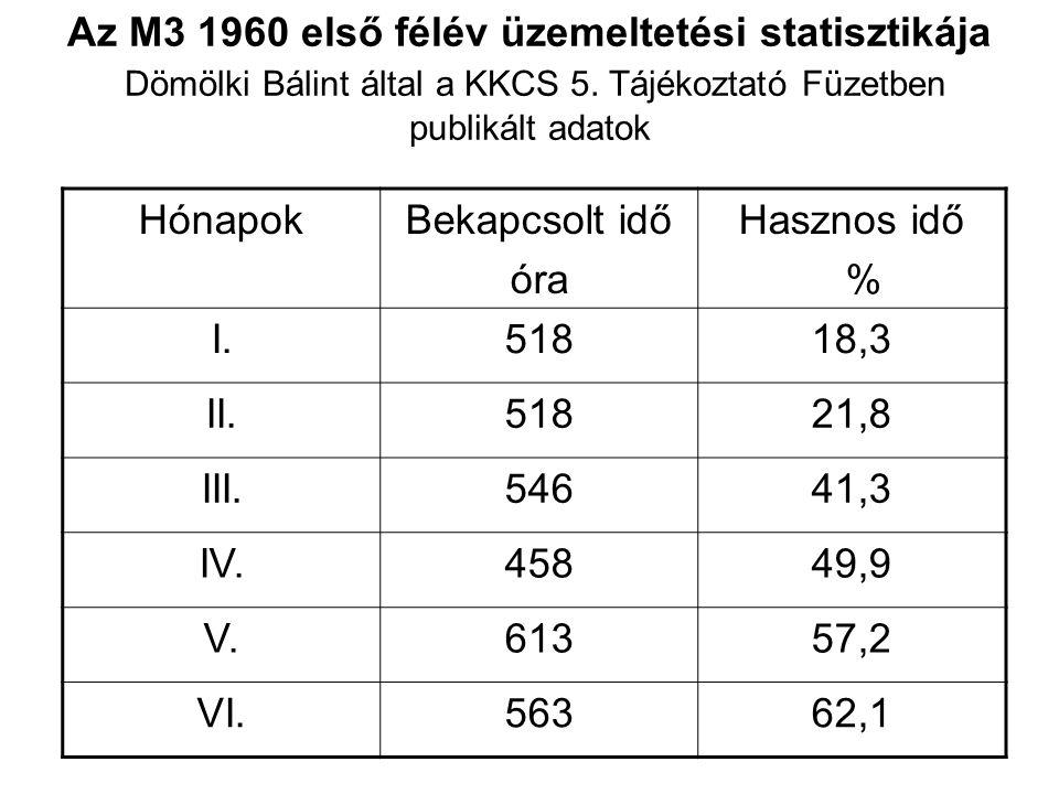 Az M3 1960 első félév üzemeltetési statisztikája Dömölki Bálint által a KKCS 5. Tájékoztató Füzetben publikált adatok HónapokBekapcsolt idő óra Haszno