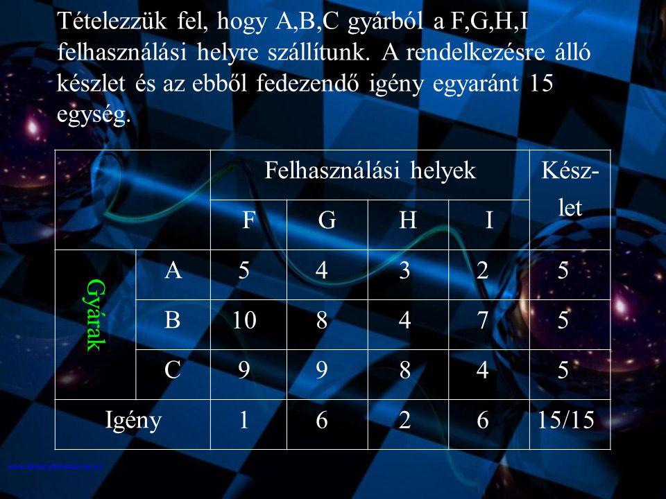 Tételezzük fel, hogy A,B,C gyárból a F,G,H,I felhasználási helyre szállítunk. A rendelkezésre álló készlet és az ebből fedezendő igény egyaránt 15 egy