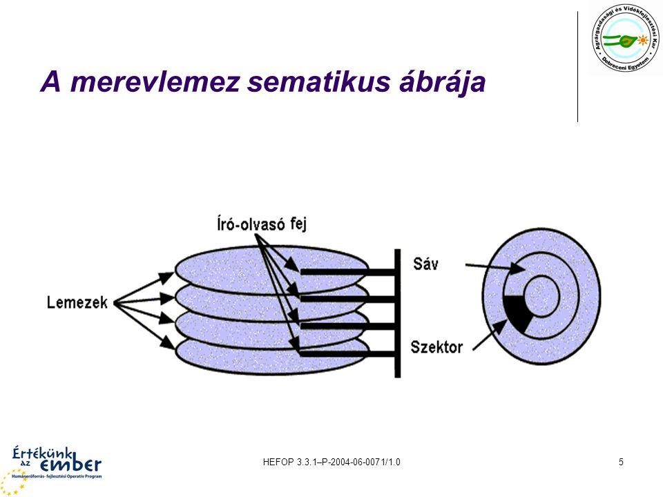HEFOP 3.3.1–P-2004-06-0071/1.05 A merevlemez sematikus ábrája