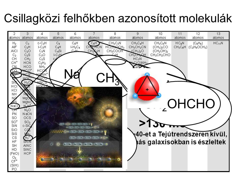 Csillagközi felhőkben azonosított molekulák >130 molekula ~40-et a Tejútrendszeren kívül, más galaxisokban is észleltek H3+H3+ NaClCH 3 C6HC6HH3O+H3O+