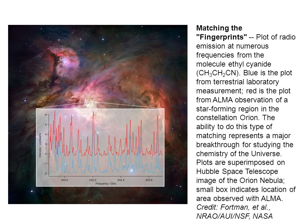 Matching the Fingerprints -- Plot of radio emission at numerous frequencies from the molecule ethyl cyanide (CH 3 CH 2 CN).