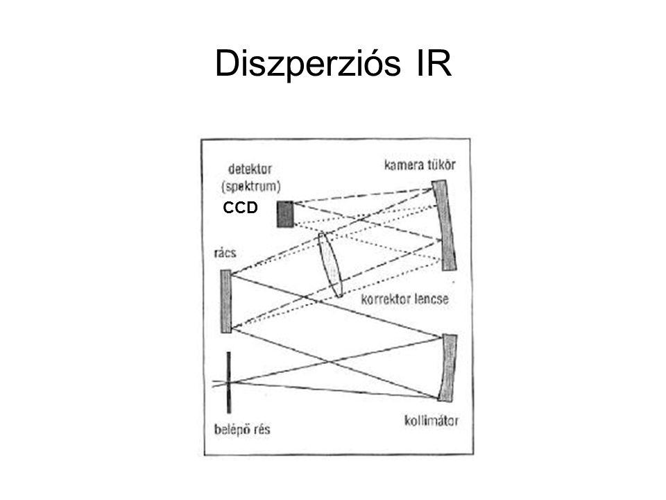 Diszperziós IR CCD