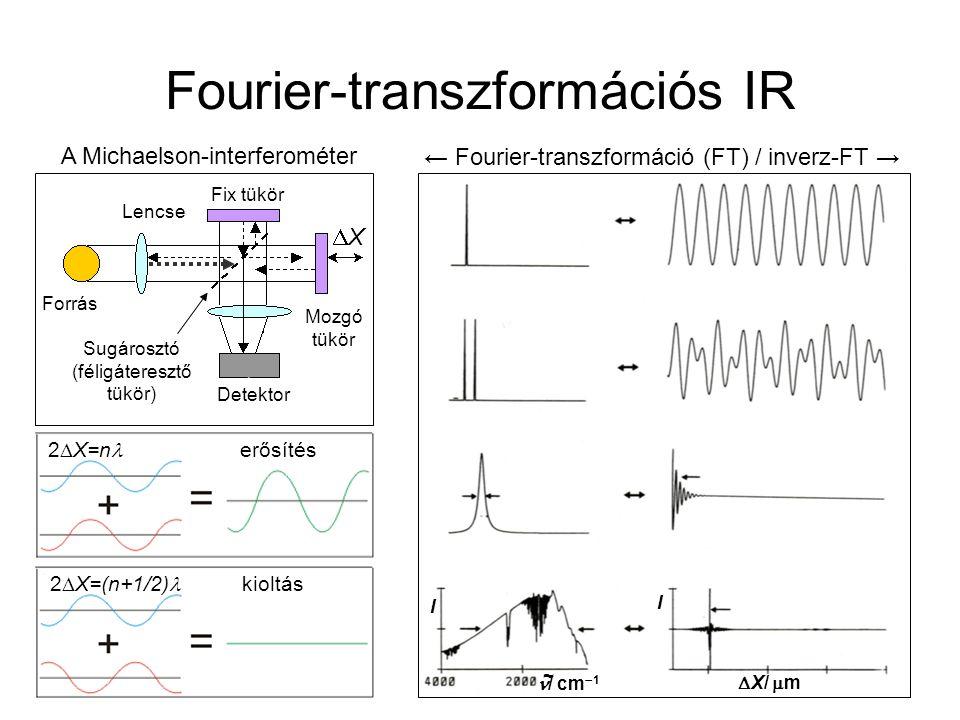 Fourier-transzformációs IR 2  X=n erősítés 2  X=(n+1/2) kioltás Detektor Lencse Forrás Fix tükör Mozgó tükör XX Sugárosztó (féligáteresztő tükör)