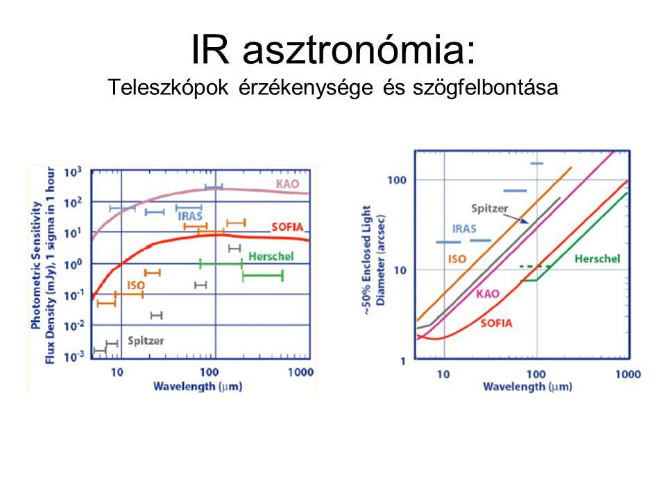 IR asztronómia: Teleszkópok érzékenysége és szögfelbontása