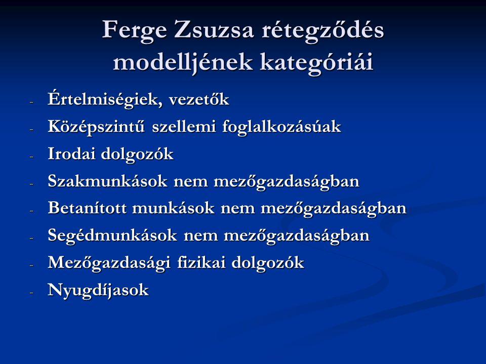 Ferge Zsuzsa rétegződés modelljének kategóriái - Értelmiségiek, vezetők - Középszintű szellemi foglalkozásúak - Irodai dolgozók - Szakmunkások nem mez