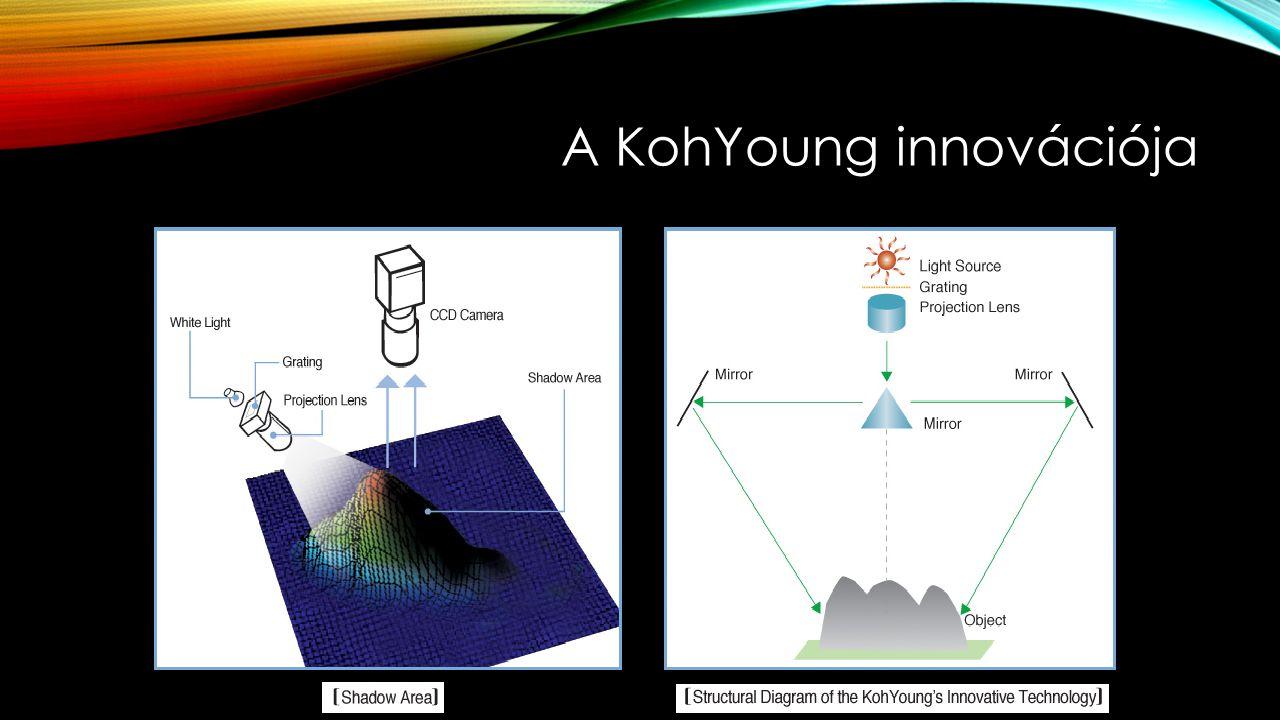 A KohYoung innovációja