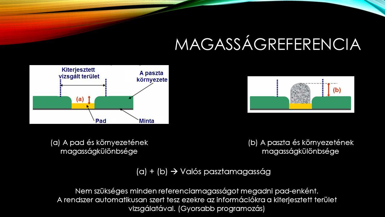 MAGASSÁGREFERENCIA (a) A pad és környezetének magasságkülönbsége (b) A paszta és környezetének magasságkülönbsége (a) + (b)  Valós pasztamagasság Nem