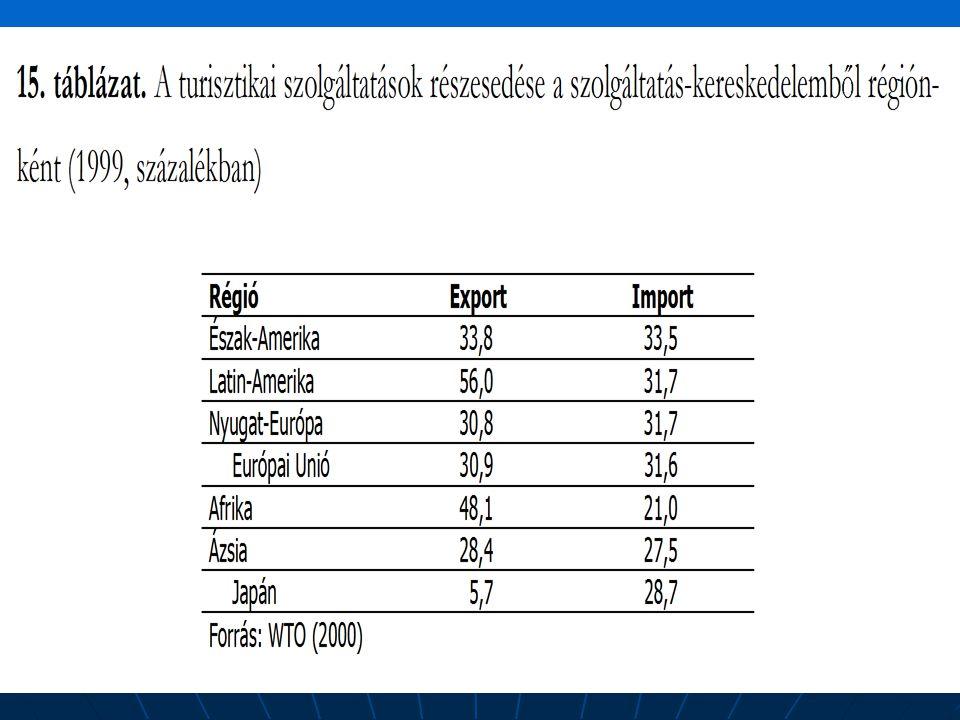 A turisztikai szolgáltatások f kategóriái eszerint az alábbiak (Jancsik A.