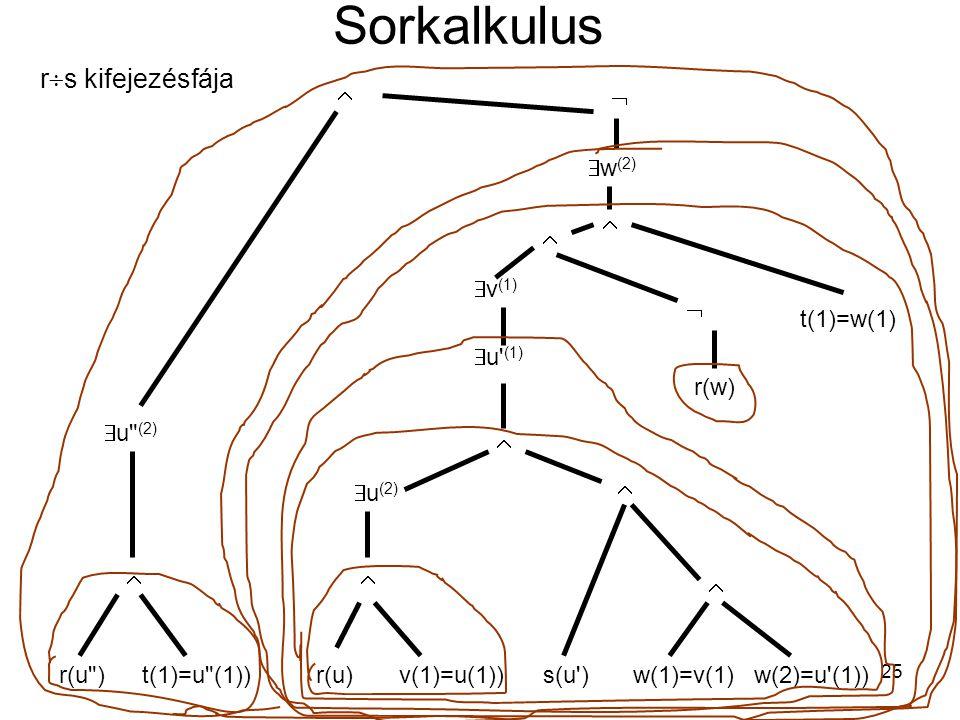 25 Sorkalkulus r  s kifejezésfája r(u )t(1)=u (1))   u (2) r(u)v(1)=u(1))   u (2) s(u )w(1)=v(1)w(2)=u (1))     u (1)  v (1) r(w) t(1)=w(1)     w (2)  