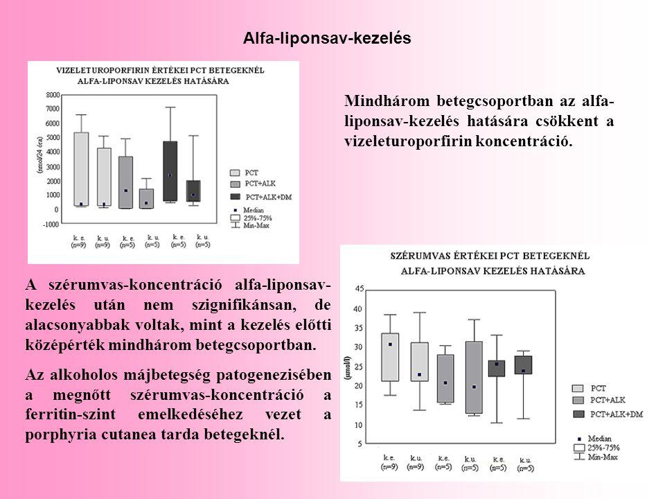 Alfa-liponsav-kezelés A szérumvas-koncentráció alfa-liponsav- kezelés után nem szignifikánsan, de alacsonyabbak voltak, mint a kezelés előtti középért