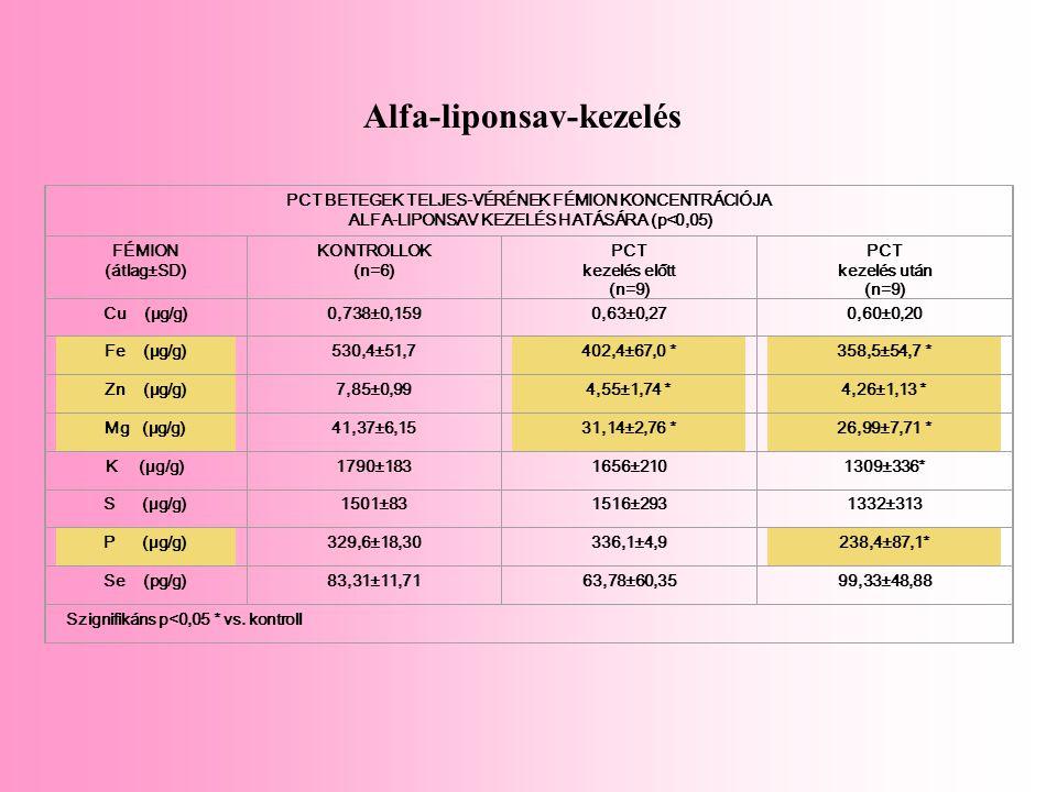 PCT BETEGEK TELJES-VÉRÉNEK FÉMION KONCENTRÁCIÓJA ALFA-LIPONSAV KEZELÉS HATÁSÁRA (p<0,05) FÉMION (átlag±SD) KONTROLLOK (n=6) PCT kezelés előtt (n=9) PC