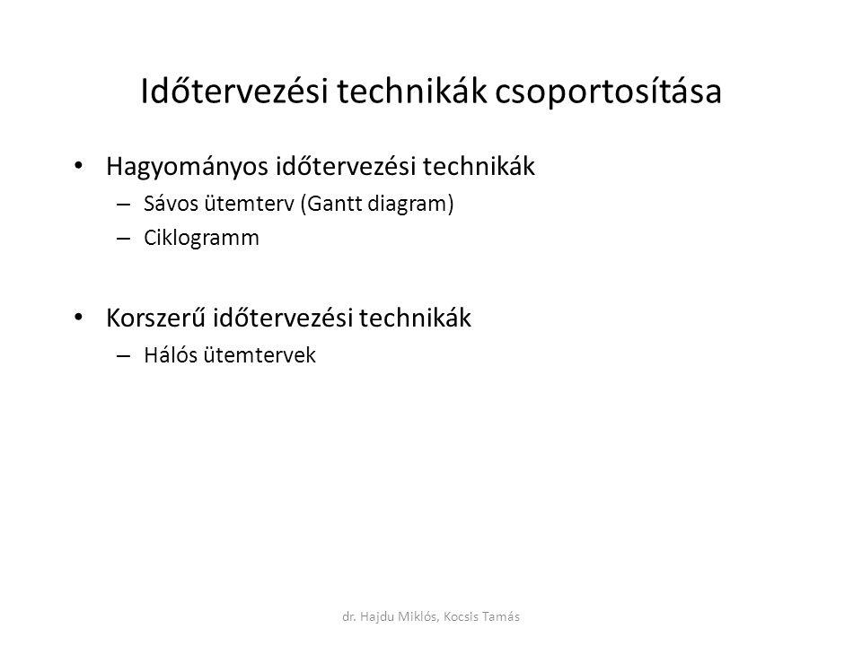 Időtervezési technikák csoportosítása Hagyományos időtervezési technikák – Sávos ütemterv (Gantt diagram) – Ciklogramm Korszerű időtervezési technikák – Hálós ütemtervek dr.