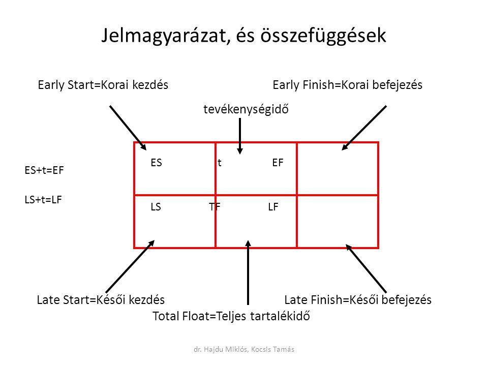 Jelmagyarázat, és összefüggések ES t EF LS TF LF Late Start=Késői kezdés Late Finish=Késői befejezés Total Float=Teljes tartalékidő Early Start=Korai kezdés Early Finish=Korai befejezés tevékenységidő ES+t=EF LS+t=LF dr.