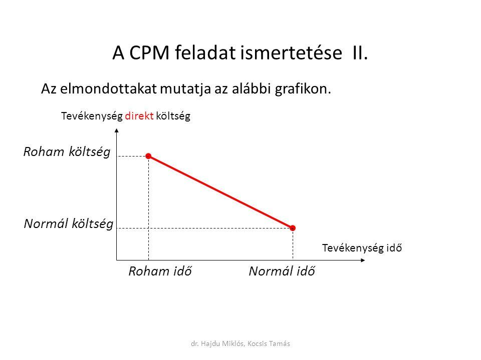 A CPM feladat ismertetése II.Az elmondottakat mutatja az alábbi grafikon.