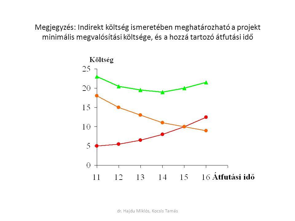 Megjegyzés: Indirekt költség ismeretében meghatározható a projekt minimális megvalósítási költsége, és a hozzá tartozó átfutási idő dr.