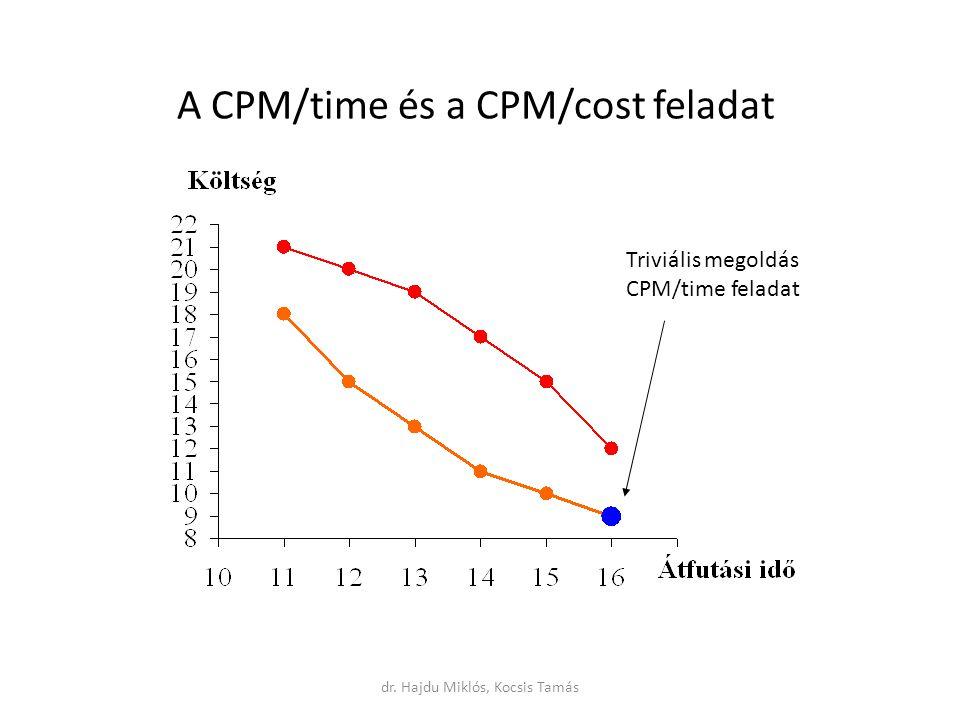 A CPM/time és a CPM/cost feladat Triviális megoldás CPM/time feladat dr. Hajdu Miklós, Kocsis Tamás