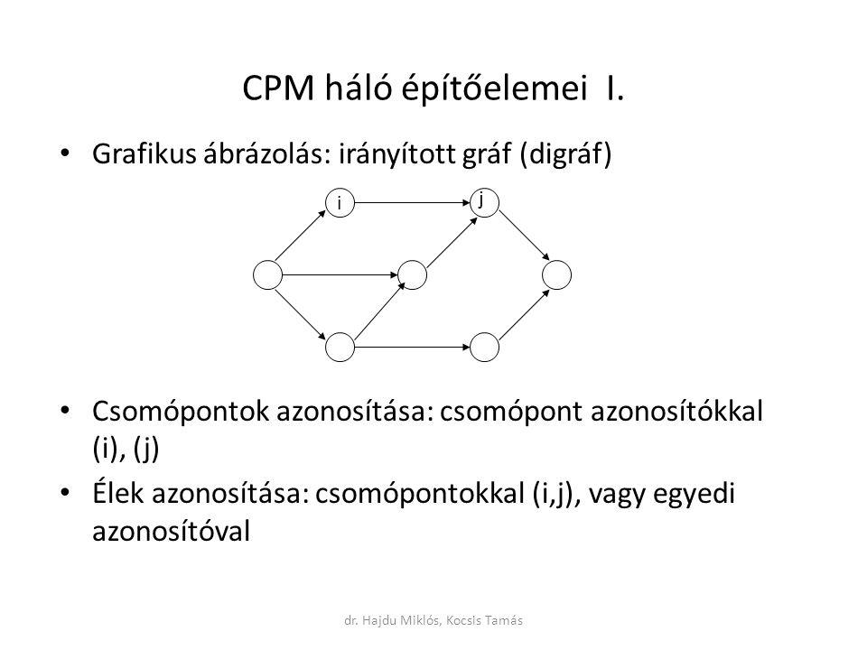 Grafikus ábrázolás: irányított gráf (digráf) Csomópontok azonosítása: csomópont azonosítókkal (i), (j) Élek azonosítása: csomópontokkal (i,j), vagy egyedi azonosítóval CPM háló építőelemei I.