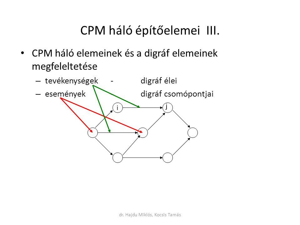 CPM háló elemeinek és a digráf elemeinek megfeleltetése – tevékenységek- digráf élei – események- digráf csomópontjai CPM háló építőelemei III.