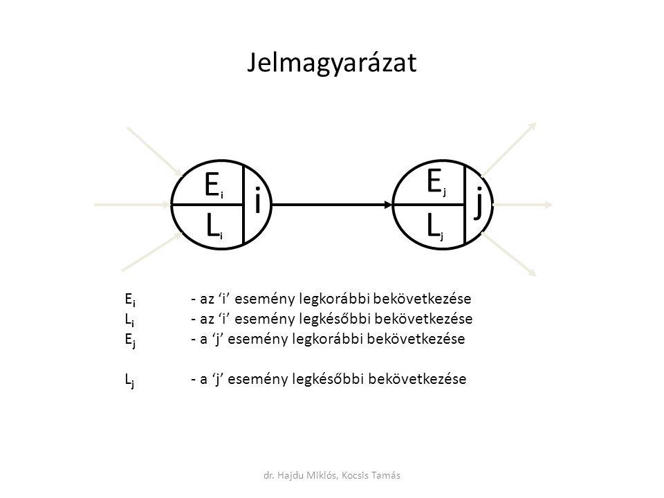 Jelmagyarázat ij EiEi LiLi EjEj LjLj E i - az 'i' esemény legkorábbi bekövetkezése L i - az 'i' esemény legkésőbbi bekövetkezése E j - a 'j' esemény legkorábbi bekövetkezése L j - a 'j' esemény legkésőbbi bekövetkezése dr.