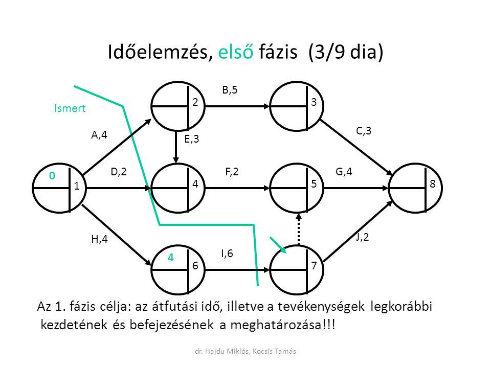 Időelemzés, első fázis (3/9 dia) Ismert Az 1.