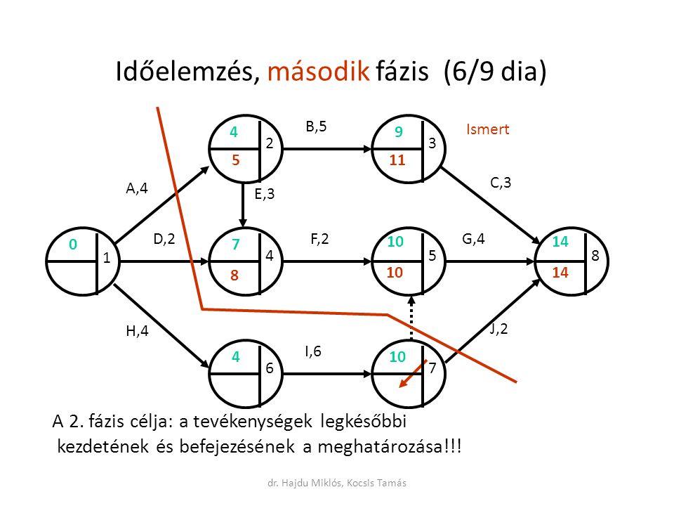 Időelemzés, második fázis (6/9 dia) A 2.