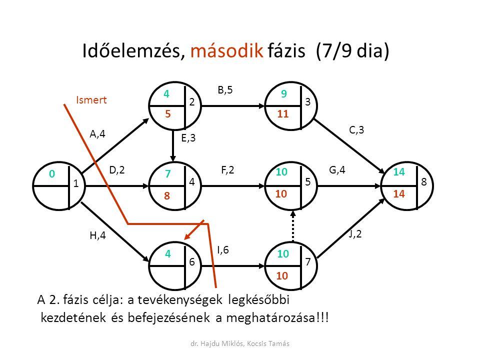 Időelemzés, második fázis (7/9 dia) A 2.