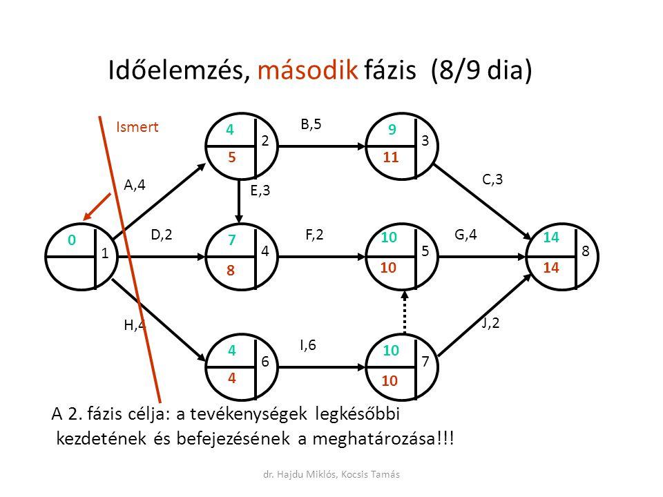 Időelemzés, második fázis (8/9 dia) A 2.