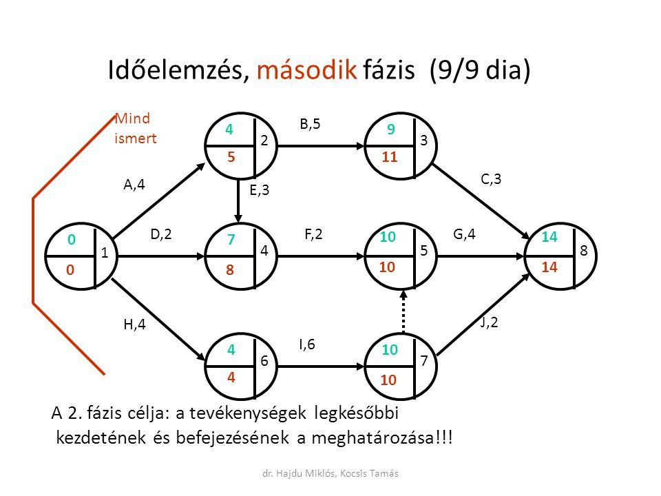 Időelemzés, második fázis (9/9 dia) A 2.