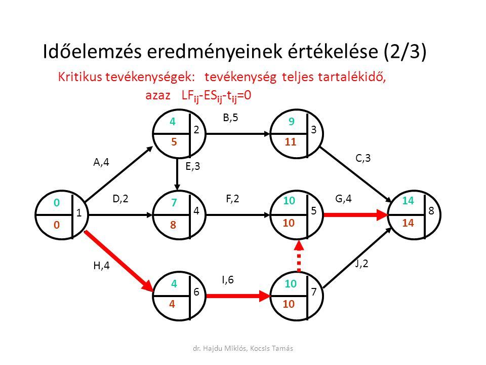 Időelemzés eredményeinek értékelése (2/3) Kritikus tevékenységek: tevékenység teljes tartalékidő, azaz LF ij -ES ij -t ij =0 A,4 B,5 C,3 D,2 E,3 F,2G,4 H,4 I,6 J,2 1 23 458 67 0 410 4 7 9 14 1 10 8 5 4 0 dr.