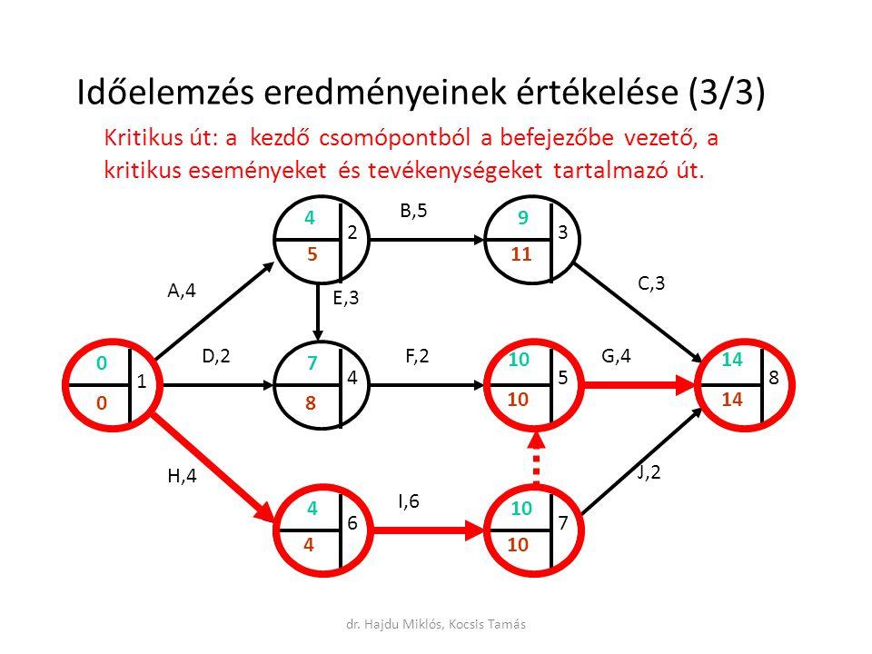 Időelemzés eredményeinek értékelése (3/3) Kritikus út: a kezdő csomópontból a befejezőbe vezető, a kritikus eseményeket és tevékenységeket tartalmazó út.