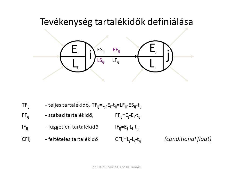 Tevékenység tartalékidők definiálása ij EiEi LiLi EjEj LjLj TF ij - teljes tartalékidő, TF ij =L j -E i -t ij =LF ij -ES ij -t ij FF ij - szabad tartalékidő, FF ij =E j -E i -t ij IF ij - független tartalékidőIF ij =E j -L i -t ij CFij- feltételes tartalékidőCFij=L j -L i -t ij (conditional float) ES ij EF ij LS ij LF ij dr.