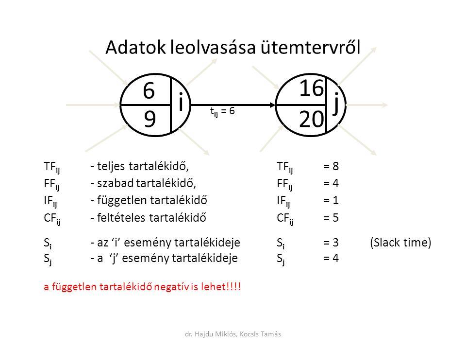Adatok leolvasása ütemtervről TF ij - teljes tartalékidő, TF ij = 8 FF ij - szabad tartalékidő, FF ij = 4 IF ij - független tartalékidőIF ij = 1 CF ij - feltételes tartalékidőCF ij = 5 S i - az 'i' esemény tartalékidejeS i = 3(Slack time) S j - a 'j' esemény tartalékidejeS j = 4 a független tartalékidő negatív is lehet!!!.