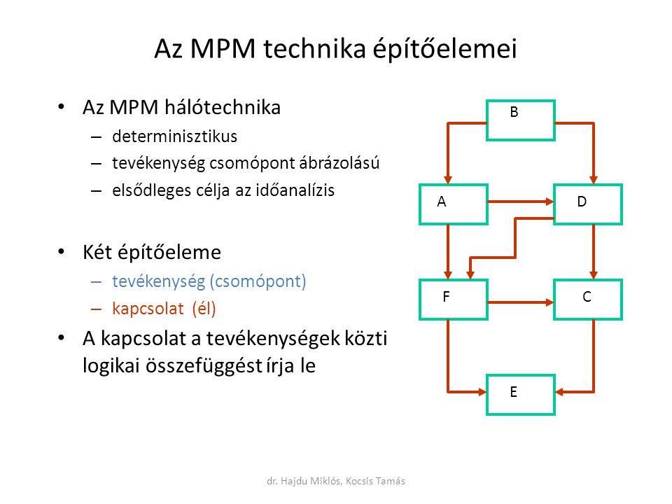 Az MPM technika építőelemei Az MPM hálótechnika – determinisztikus – tevékenység csomópont ábrázolású – elsődleges célja az időanalízis Két építőeleme – tevékenység (csomópont) – kapcsolat (él) A kapcsolat a tevékenységek közti logikai összefüggést írja le A B C D E F dr.