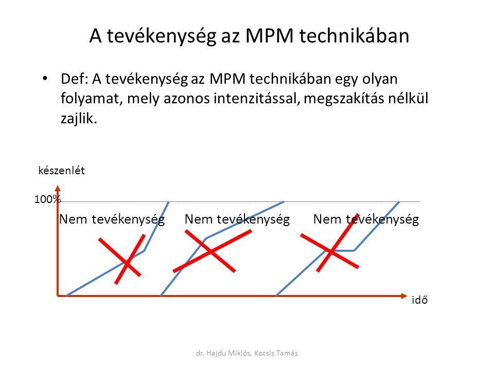 A tevékenység az MPM technikában Def: A tevékenység az MPM technikában egy olyan folyamat, mely azonos intenzitással, megszakítás nélkül zajlik.