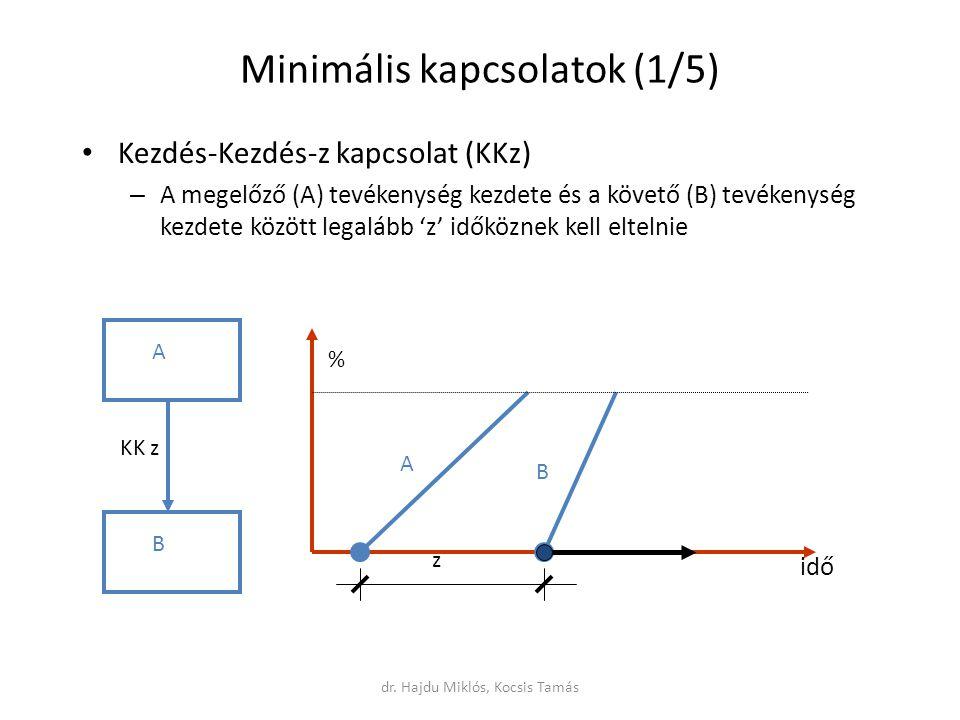 Minimális kapcsolatok (1/5) Kezdés-Kezdés-z kapcsolat (KKz) – A megelőző (A) tevékenység kezdete és a követő (B) tevékenység kezdete között legalább 'z' időköznek kell eltelnie A B KK z z A B idő % dr.