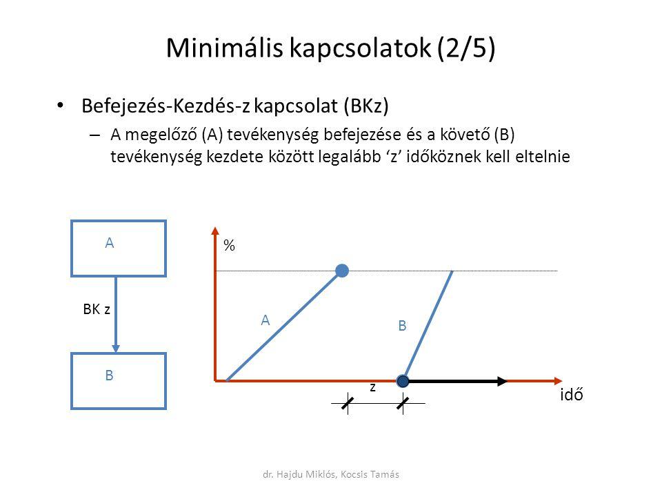 Minimális kapcsolatok (2/5) Befejezés-Kezdés-z kapcsolat (BKz) – A megelőző (A) tevékenység befejezése és a követő (B) tevékenység kezdete között legalább 'z' időköznek kell eltelnie A B BK z z A B idő % dr.