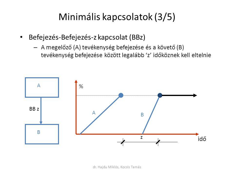 Minimális kapcsolatok (3/5) Befejezés-Befejezés-z kapcsolat (BBz) – A megelőző (A) tevékenység befejezése és a követő (B) tevékenység befejezése között legalább 'z' időköznek kell eltelnie A B BB z z A B idő % dr.