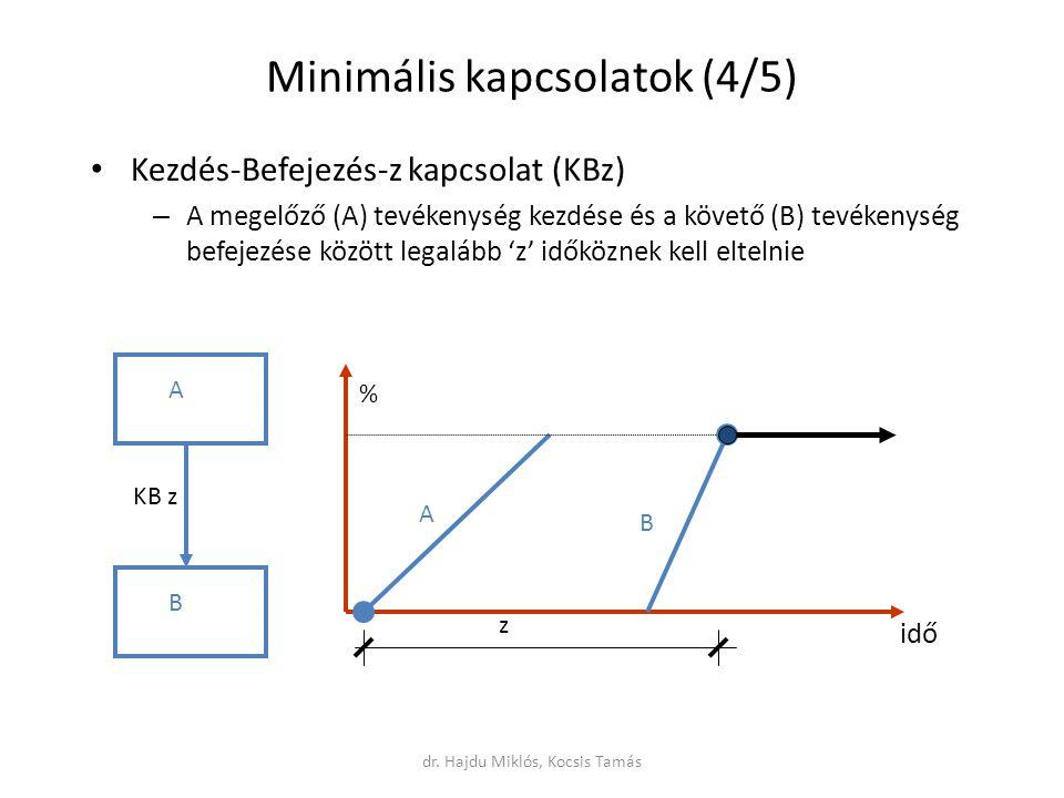 Minimális kapcsolatok (4/5) Kezdés-Befejezés-z kapcsolat (KBz) – A megelőző (A) tevékenység kezdése és a követő (B) tevékenység befejezése között legalább 'z' időköznek kell eltelnie A B KB z z A B idő % dr.