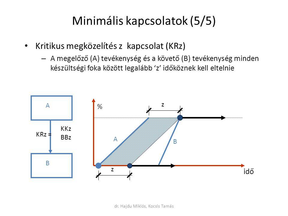 Minimális kapcsolatok (5/5) Kritikus megközelítés z kapcsolat (KRz) – A megelőző (A) tevékenység és a követő (B) tevékenység minden készültségi foka között legalább 'z' időköznek kell eltelnie A B KRz = z A B idő % z KKz BBz dr.