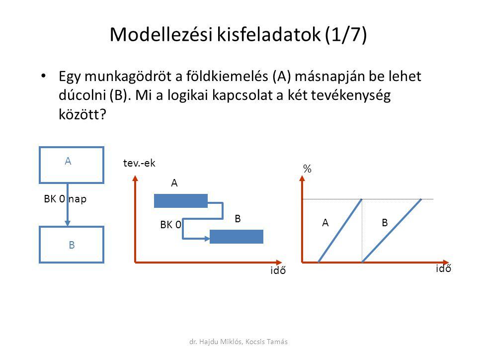 Modellezési kisfeladatok (1/7) Egy munkagödröt a földkiemelés (A) másnapján be lehet dúcolni (B).