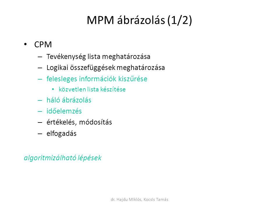 MPM ábrázolás (1/2) CPM – Tevékenység lista meghatározása – Logikai összefüggések meghatározása – felesleges információk kiszűrése közvetlen lista készítése – háló ábrázolás – időelemzés – értékelés, módosítás – elfogadás algoritmizálható lépések dr.