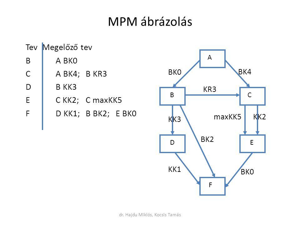 MPM ábrázolás Tev Megelőző tev BA BK0 CA BK4;B KR3 DB KK3 EC KK2;C maxKK5 FD KK1;B BK2;E BK0 A BC DE F BK0 KK2maxKK5 BK2 BK0 KK1 KK3 KR3 BK4 dr.