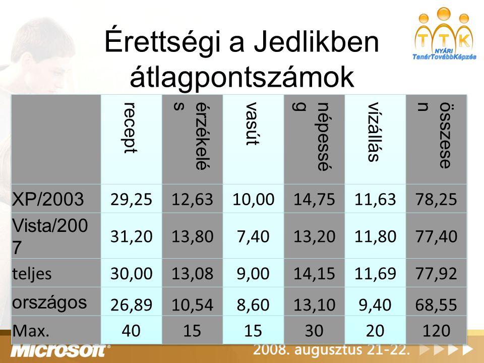 Érettségi a Jedlikben átlagpontszámok