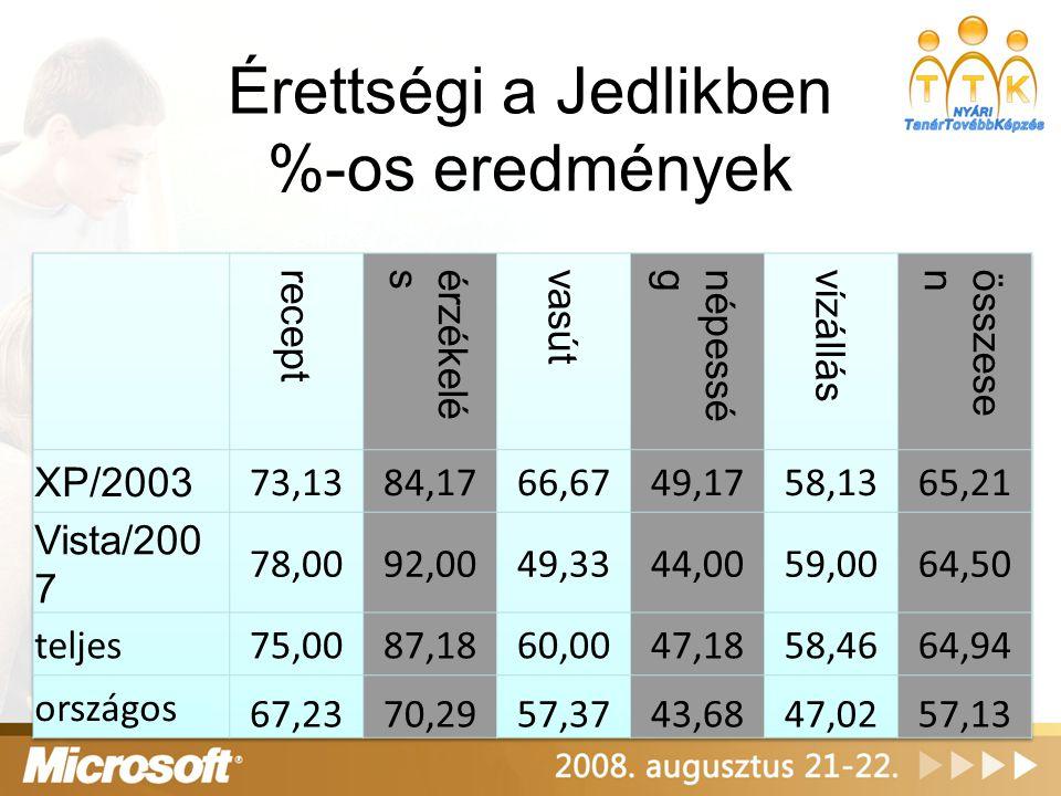 Érettségi a Jedlikben %-os eredmények