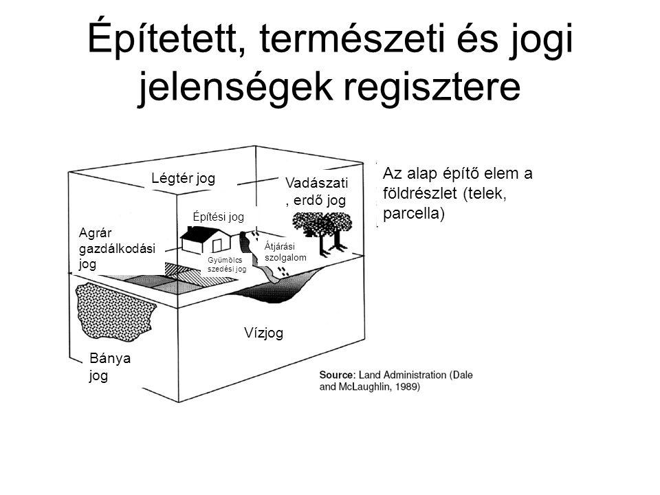 Építetett, természeti és jogi jelenségek regisztere Az alap építő elem a földrészlet (telek, parcella) Vízjog Légtér jog Vadászati, erdő jog Bánya jog Agrár gazdálkodási jog Vízjog Átjárási szolgalom Építési jog Gyümölcs szedési jog
