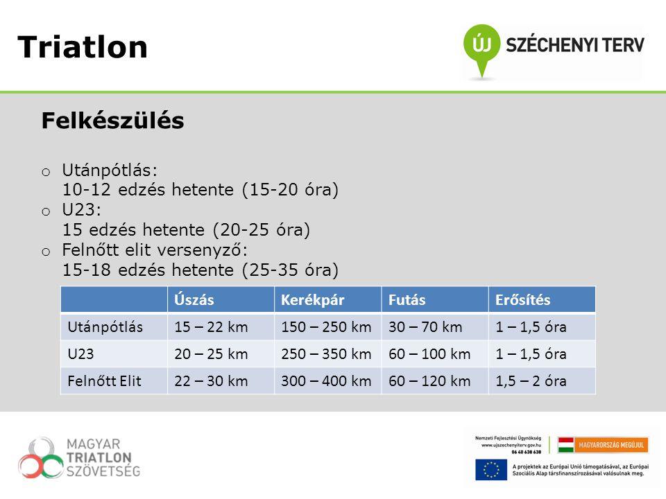 Felkészülés o Utánpótlás: 10-12 edzés hetente (15-20 óra) o U23: 15 edzés hetente (20-25 óra) o Felnőtt elit versenyző: 15-18 edzés hetente (25-35 óra) Triatlon ÚszásKerékpárFutásErősítés Utánpótlás15 – 22 km150 – 250 km30 – 70 km1 – 1,5 óra U2320 – 25 km250 – 350 km60 – 100 km1 – 1,5 óra Felnőtt Elit22 – 30 km300 – 400 km60 – 120 km1,5 – 2 óra