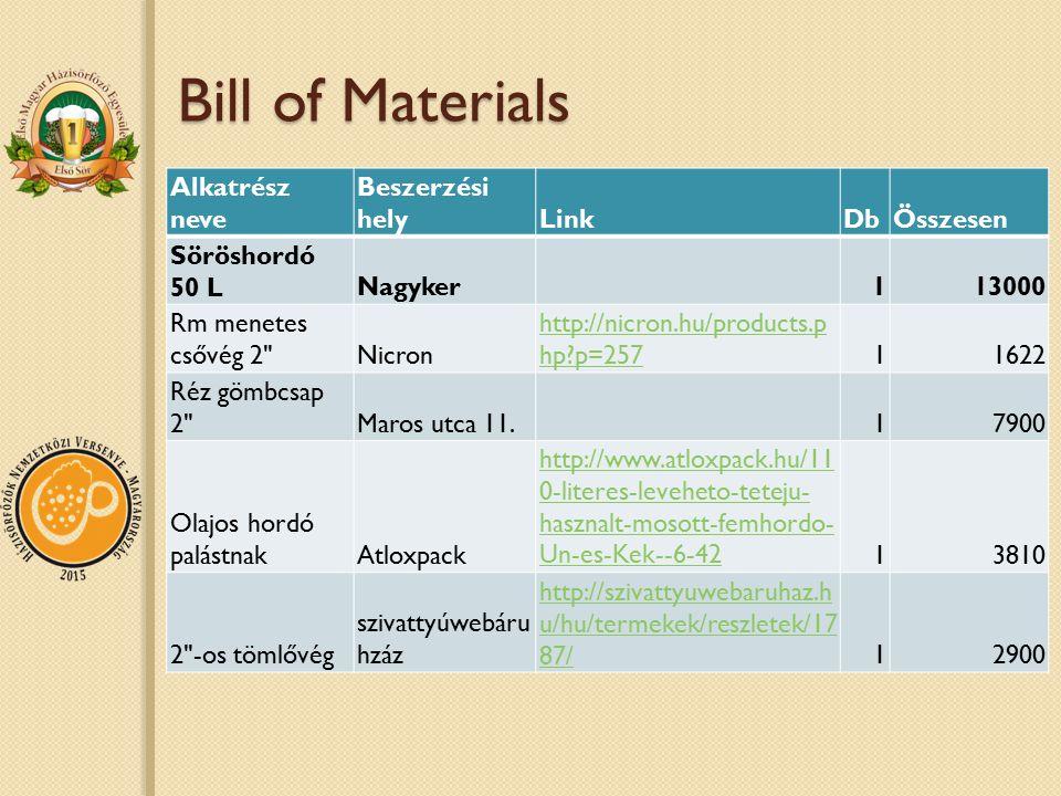 Bill of Materials Alkatrész neve Beszerzési helyLinkDbÖsszesen Söröshordó 50 LNagyker113000 Rm menetes csővég 2 Nicron http://nicron.hu/products.p hp?p=25711622 Réz gömbcsap 2 Maros utca 11.17900 Olajos hordó palástnakAtloxpack http://www.atloxpack.hu/11 0-literes-leveheto-teteju- hasznalt-mosott-femhordo- Un-es-Kek--6-4213810 2 -os tömlővég szivattyúwebáru hzáz http://szivattyuwebaruhaz.h u/hu/termekek/reszletek/17 87/12900